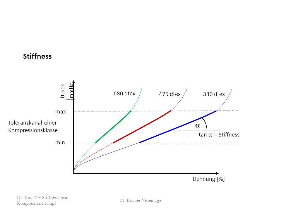 Dehnung [%] Druck [ mmHg]  tan   Stiffness max min Toleranzkanal einer Kompressionsklasse Stiffness 680 dtex 475 dtex 330 dtex 21.