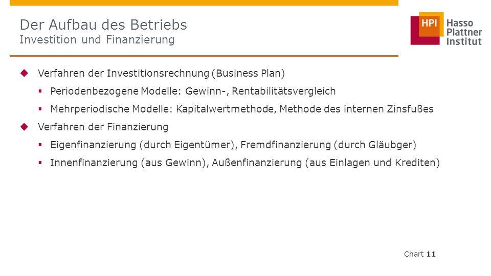  Verfahren der Investitionsrechnung (Business Plan)  Periodenbezogene Modelle: Gewinn-, Rentabilitätsvergleich  Mehrperiodische Modelle: Kapitalwertmethode, Methode des internen Zinsfußes  Verfahren der Finanzierung  Eigenfinanzierung (durch Eigentümer), Fremdfinanzierung (durch Gläubger)  Innenfinanzierung (aus Gewinn), Außenfinanzierung (aus Einlagen und Krediten) Der Aufbau des Betriebs Investition und Finanzierung Chart 11