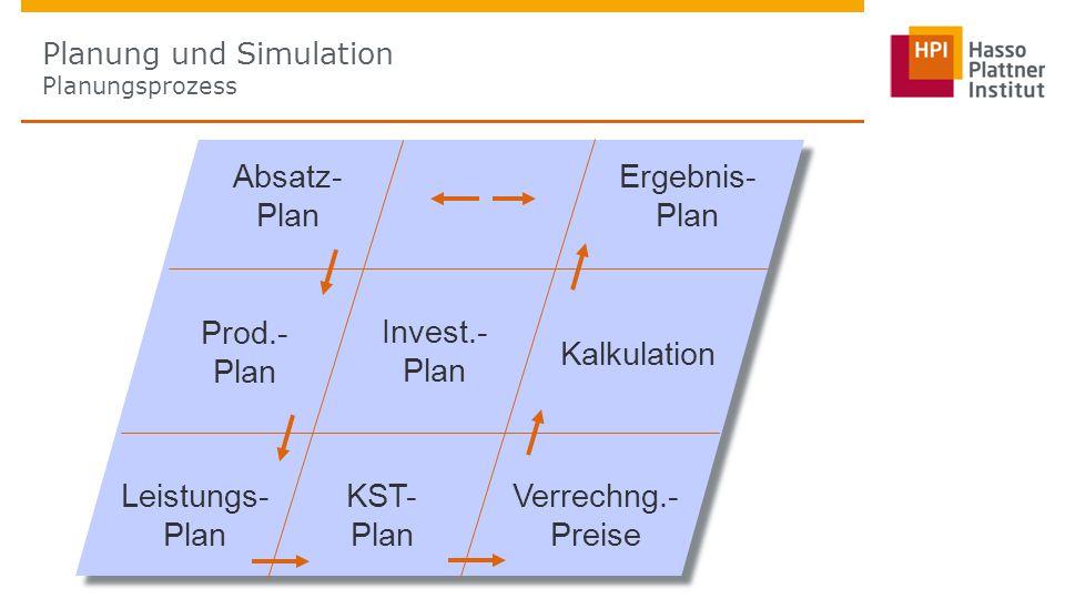Planung und Simulation Planungsprozess Absatz- Plan Ergebnis- Plan Prod.- Plan Invest.- Plan Kalkulation Leistungs- Plan KST- Plan Verrechng.- Preise