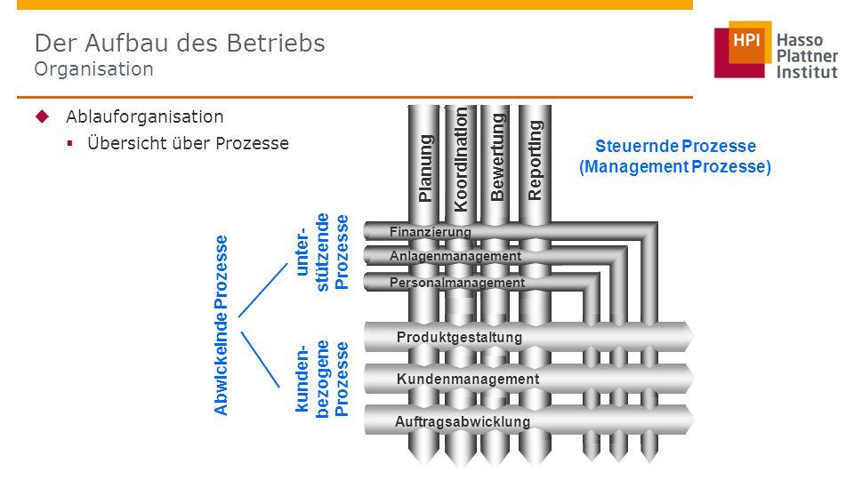 Ablauforganisation  Übersicht über Prozesse Der Aufbau des Betriebs Organisation unter- stützende Prozesse kunden- bezogene Prozesse Steuernde Prozesse (Management Prozesse) Abwickelnde Prozesse