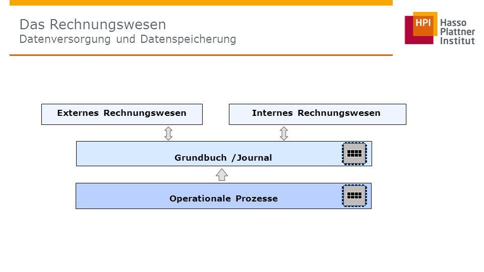 Das Rechnungswesen Datenversorgung und Datenspeicherung Grundbuch /Journal Operationale Prozesse Externes RechnungswesenInternes Rechnungswesen