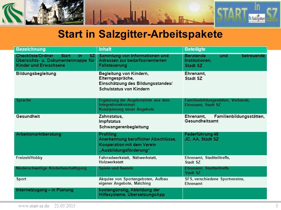 Start in Salzgitter-Arbeitspakete BezeichnungInhaltBeteiligte Checkliste/Ordner Start in SZ Übersichts- u. Dokumentenmappe für Kinder und Erwachsene S
