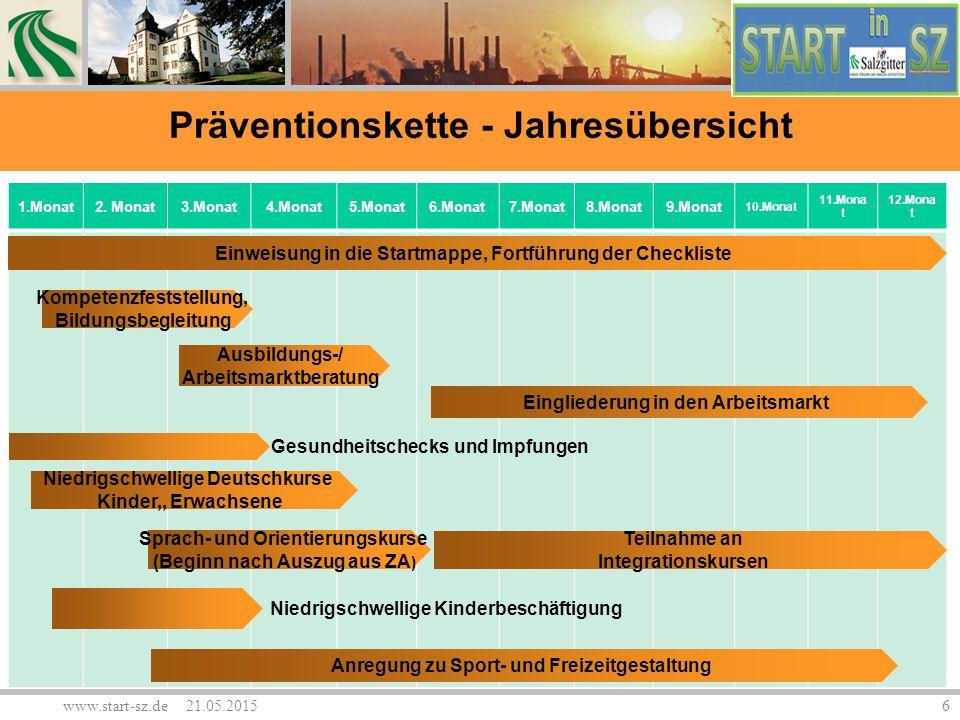 www.start-sz.de 21.05.20157 1.Woche2. Woche3. Woche 4.