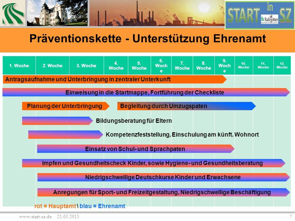 www.start-sz.de 21.05.20157 1. Woche2. Woche3. Woche 4. Woche 5. Woche 6. Woch e 7. Woche 8. Woche 9. Woch e 10. Woche 11. Woche 12. Woche Antragsaufn
