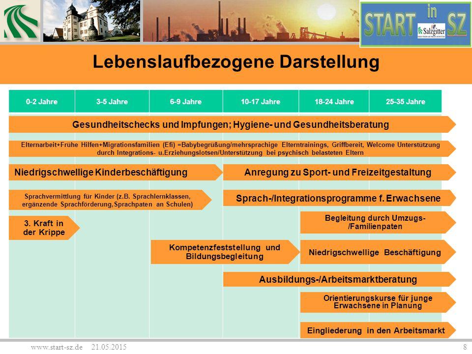 www.start-sz.de 21.05.20158 0-2 Jahre3-5 Jahre6-9 Jahre10-17 Jahre18-24 Jahre25-35 Jahre Sprachvermittlung für Kinder (z.B. Sprachlernklassen, ergänze