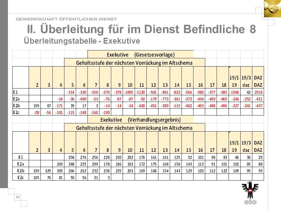 II. Überleitung für im Dienst Befindliche 8 Überleitungstabelle - Exekutive 19