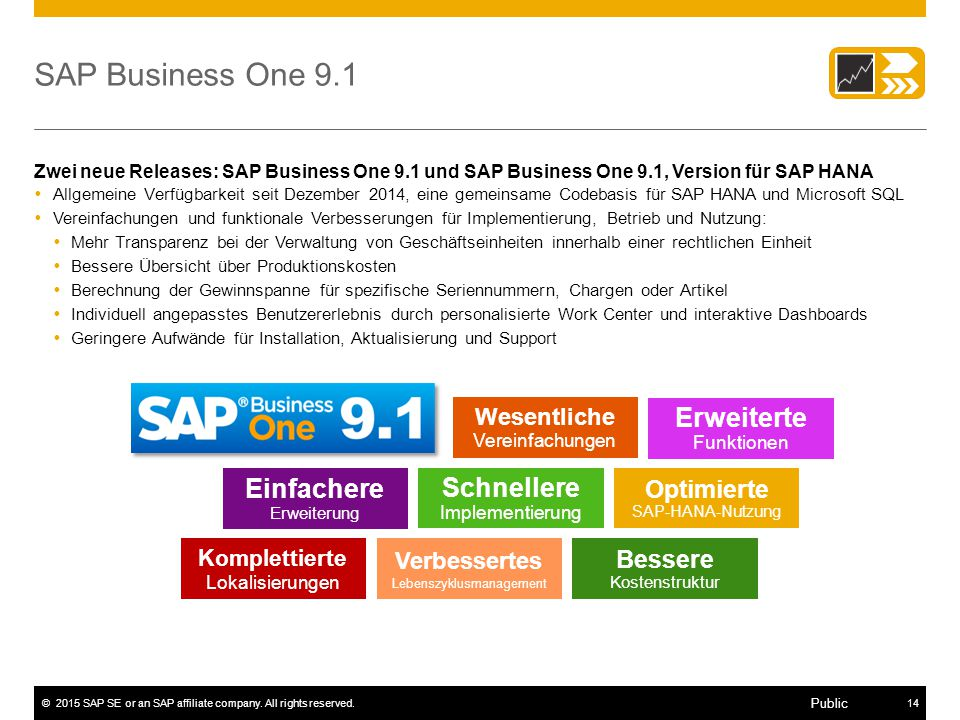 ©2015 SAP SE or an SAP affiliate company. All rights reserved.14 Public SAP Business One 9.1 Zwei neue Releases: SAP Business One 9.1 und SAP Business