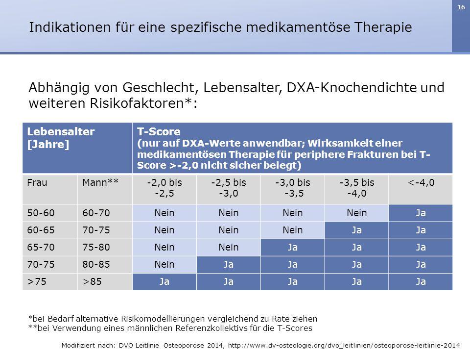 16 Abhängig von Geschlecht, Lebensalter, DXA-Knochendichte und weiteren Risikofaktoren*: Lebensalter [Jahre] T-Score (nur auf DXA-Werte anwendbar; Wir
