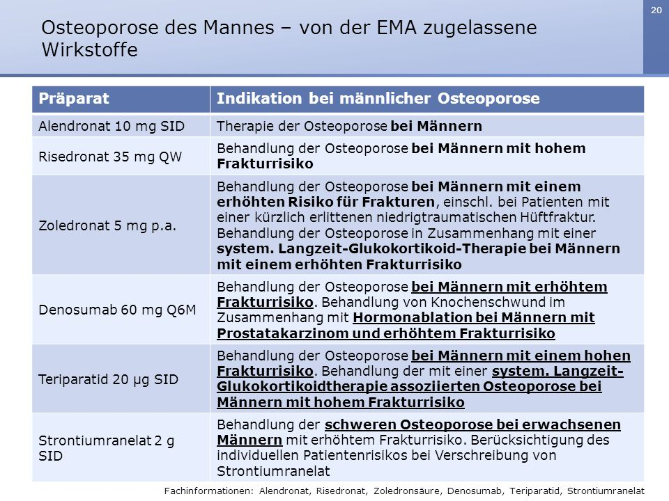 20 PräparatIndikation bei männlicher Osteoporose Alendronat 10 mg SIDTherapie der Osteoporose bei Männern Risedronat 35 mg QW Behandlung der Osteoporo