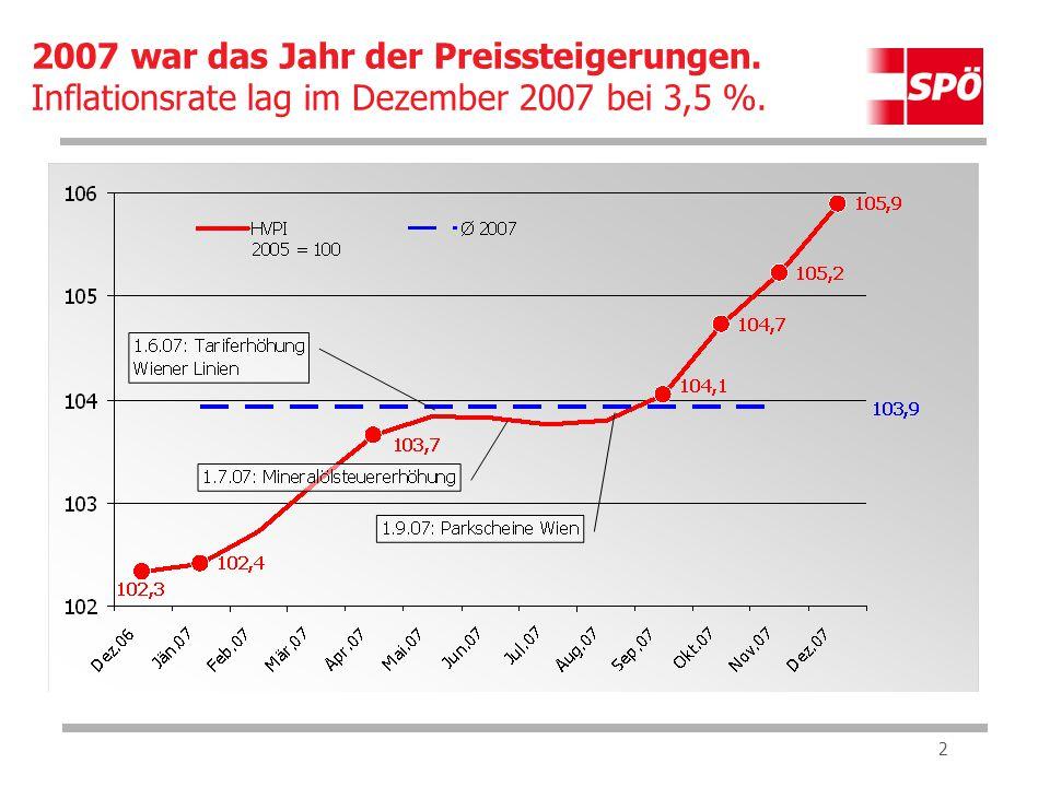 2 2007 war das Jahr der Preissteigerungen. Inflationsrate lag im Dezember 2007 bei 3,5 %.