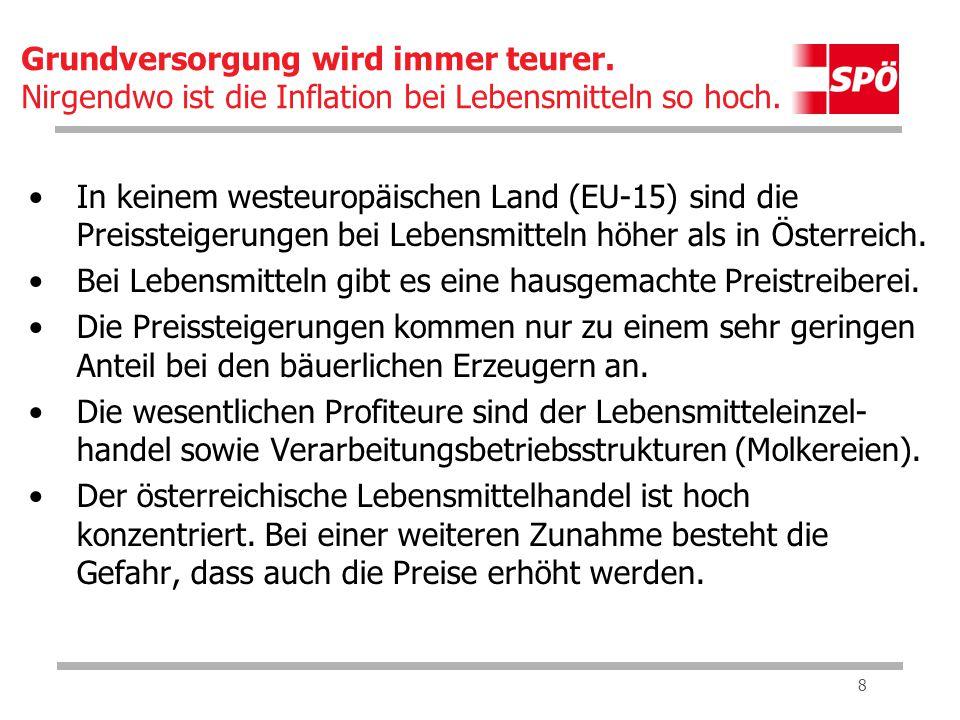 8 In keinem westeuropäischen Land (EU-15) sind die Preissteigerungen bei Lebensmitteln höher als in Österreich.