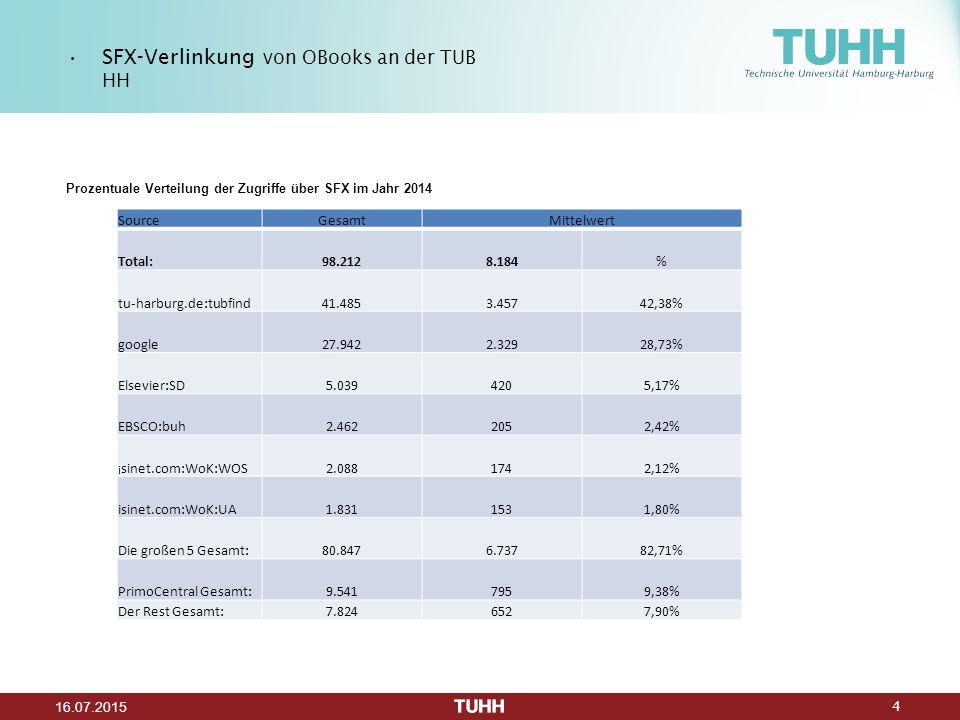 4 16.07.2015 Prozentuale Verteilung der Zugriffe über SFX im Jahr 2014 SFX-Verlinkung von OBooks an der TUB HH SourceGesamtMittelwert Total:98.2128.184% tu-harburg.de:tubfind41.4853.45742,38% google27.9422.32928,73% Elsevier:SD5.0394205,17% EBSCO:buh2.4622052,42% i sinet.com:WoK:WOS2.0881742,12% isinet.com:WoK:UA1.8311531,80% Die großen 5 Gesamt:80.8476.73782,71% PrimoCentral Gesamt:9.5417959,38% Der Rest Gesamt:7.8246527,90%