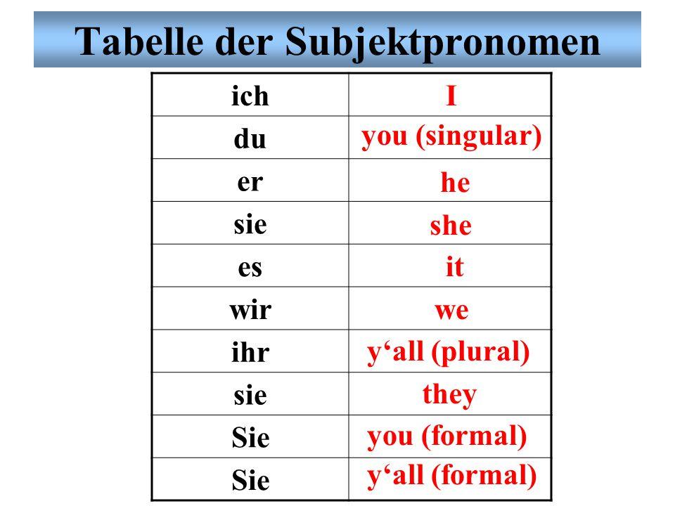 Subjektpronomen Was ist ein Subjekt? Das aktive Element in einem Satz. Was ist ein Subjektpronomen? Das Personalpronomen in der Subjektposition.