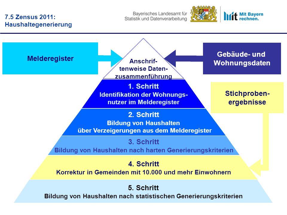 Melderegister Gebäude- und Wohnungsdaten 1. Schritt Identifikation der Wohnungs- nutzer im Melderegister 2. Schritt Bildung von Haushalten über Verzei