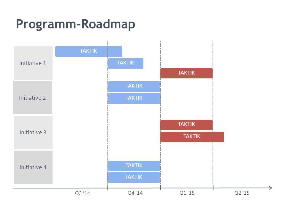 Q3 '14 Programm-Roadmap TAKTIK Q4 '14Q1 '15 Q2 '15 Initiative 1 Initiative 2 Initiative 3 Initiative 4 TAKTIK