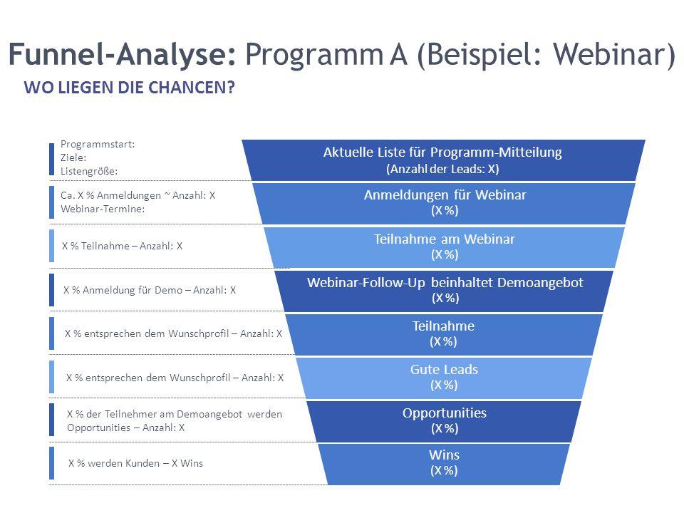 Funnel-Analyse: Programm A (Beispiel: Webinar) WO LIEGEN DIE CHANCEN? Aktuelle Liste für Programm-Mitteilung (Anzahl der Leads: X) Anmeldungen für Web
