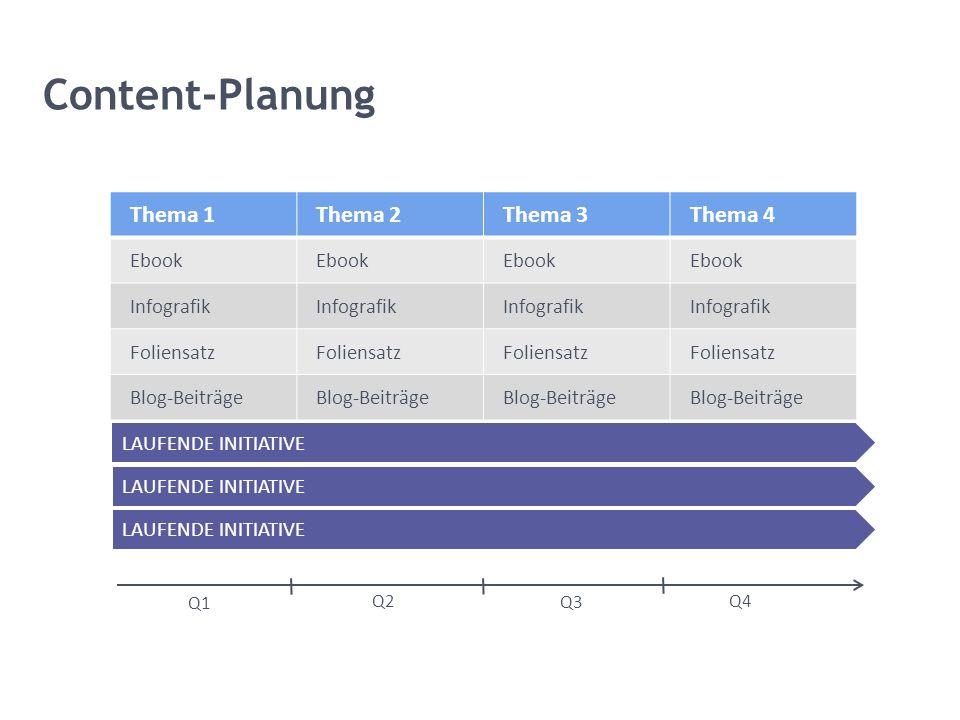 Content-Planung Q1 Q2 Q3 Q4 Thema 1Thema 2Thema 3Thema 4 Ebook Infografik Foliensatz Blog-Beiträge LAUFENDE INITIATIVE