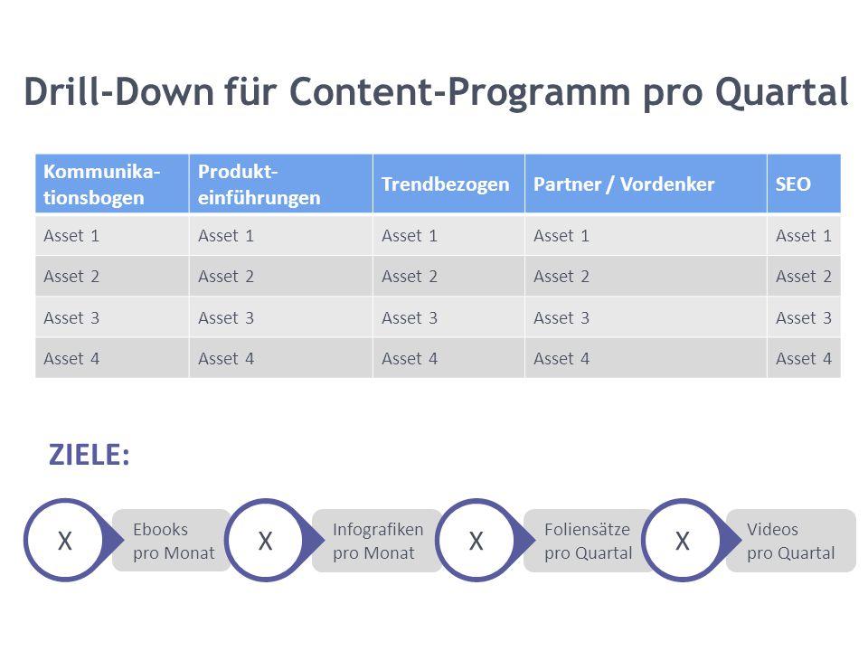 Videos pro Quartal Foliensätze pro Quartal Infografiken pro Monat Ebooks pro Monat Drill-Down für Content-Programm pro Quartal Kommunika- tionsbogen P