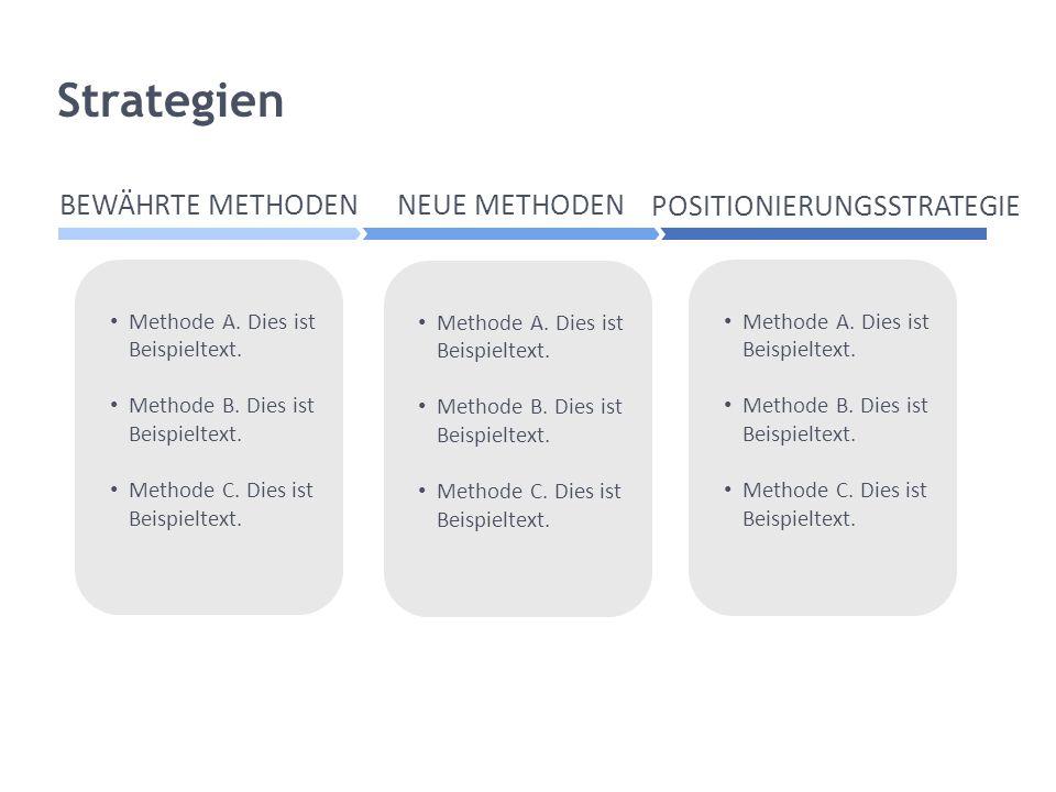Strategien BEWÄHRTE METHODEN NEUE METHODEN POSITIONIERUNGSSTRATEGIE Methode A. Dies ist Beispieltext. Methode B. Dies ist Beispieltext. Methode C. Die