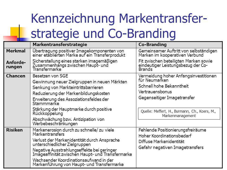 102 Kennzeichnung Markentransfer- strategie und Co-Branding MarkentransferstrategieCo-Branding Merkmal Anforde- rungen Übertragung positiver Imagekomp