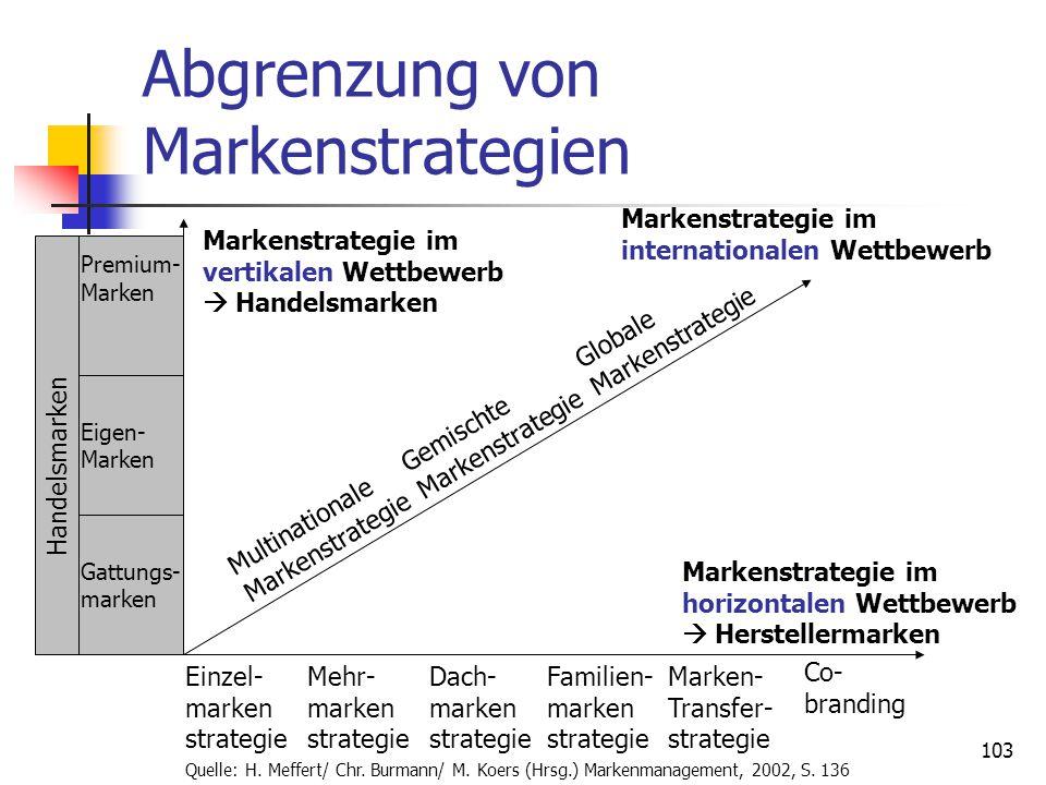 103 Abgrenzung von Markenstrategien Premium- Marken Eigen- Marken Gattungs- marken Handelsmarken Einzel- marken strategie Mehr- marken strategie Dach- marken strategie Familien- marken strategie Marken- Transfer- strategie Co- branding Multinationale Gemischte Globale Markenstrategie Markenstrategie Markenstrategie Markenstrategie im horizontalen Wettbewerb  Herstellermarken Markenstrategie im internationalen Wettbewerb Markenstrategie im vertikalen Wettbewerb  Handelsmarken Quelle: H.
