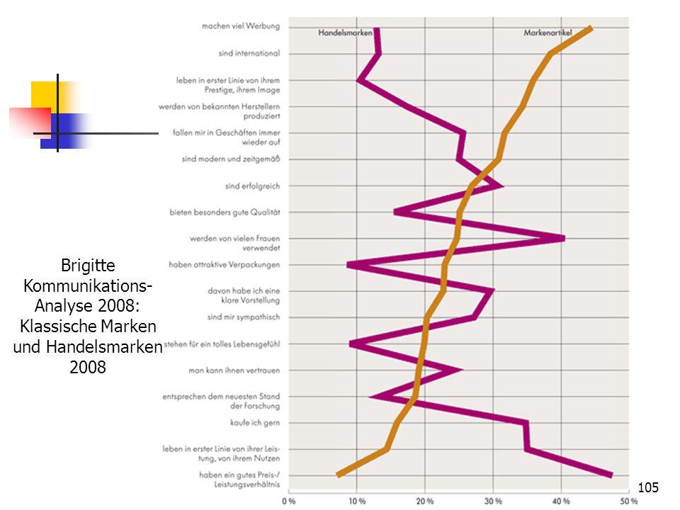 105 Brigitte Kommunikations- Analyse 2008: Klassische Marken und Handelsmarken 2008