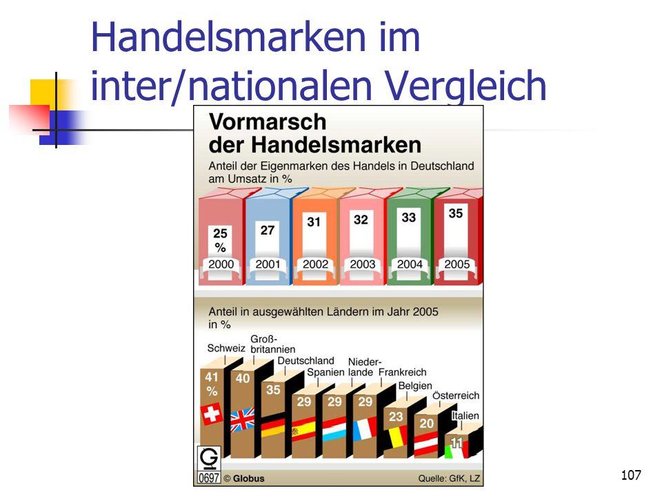 Dr. Irene Giesen-Netzer107 Handelsmarken im inter/nationalen Vergleich