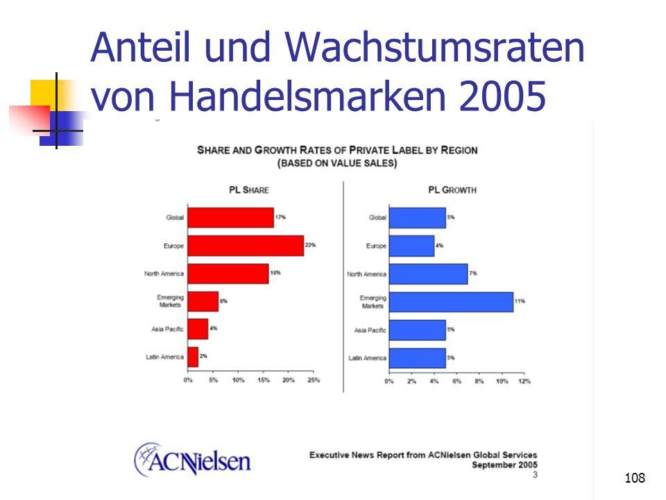Dr. Irene Giesen-Netzer108 Anteil und Wachstumsraten von Handelsmarken 2005