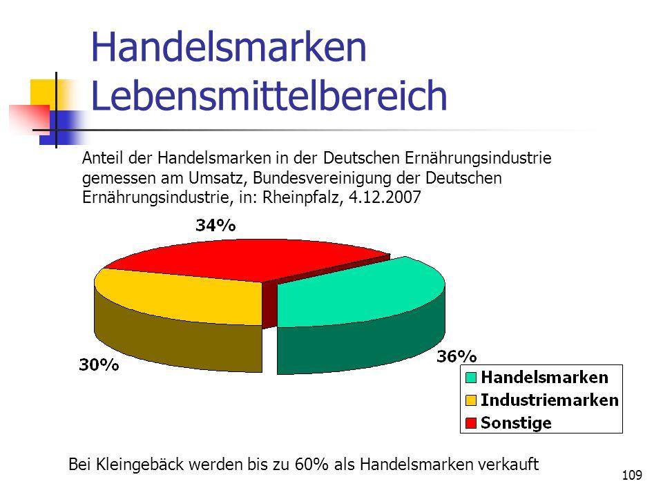 109 Handelsmarken Lebensmittelbereich Anteil der Handelsmarken in der Deutschen Ernährungsindustrie gemessen am Umsatz, Bundesvereinigung der Deutschen Ernährungsindustrie, in: Rheinpfalz, 4.12.2007 Bei Kleingebäck werden bis zu 60% als Handelsmarken verkauft