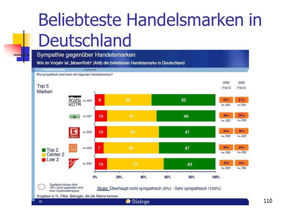 Beliebteste Handelsmarken in Deutschland Dr. Irene Giesen-Netzer110