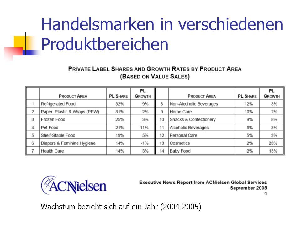 Dr. Irene Giesen-Netzer112 Handelsmarken in verschiedenen Produktbereichen Wachstum bezieht sich auf ein Jahr (2004-2005)