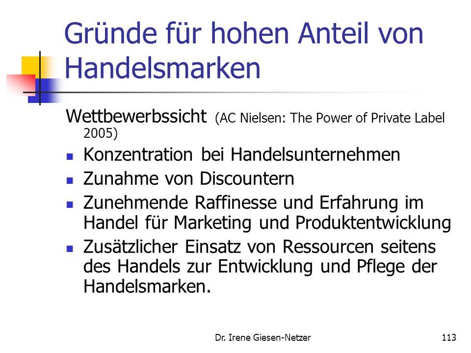 Dr. Irene Giesen-Netzer113 Gründe für hohen Anteil von Handelsmarken Wettbewerbssicht (AC Nielsen: The Power of Private Label 2005) Konzentration bei