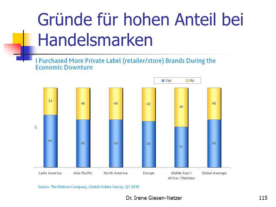 Gründe für hohen Anteil bei Handelsmarken Dr. Irene Giesen-Netzer115
