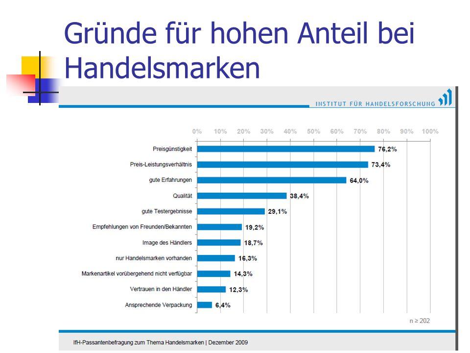 Gründe für hohen Anteil bei Handelsmarken Dr. Irene Giesen-Netzer116