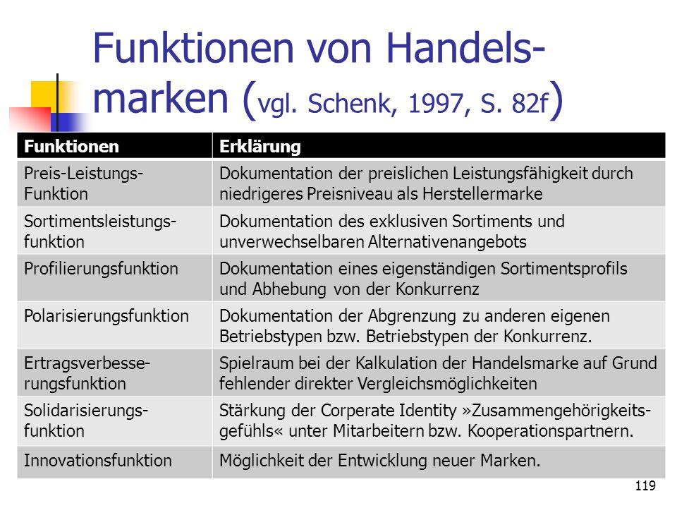 Funktionen von Handels- marken ( vgl. Schenk, 1997, S. 82f ) FunktionenErklärung Preis-Leistungs- Funktion Dokumentation der preislichen Leistungsfähi
