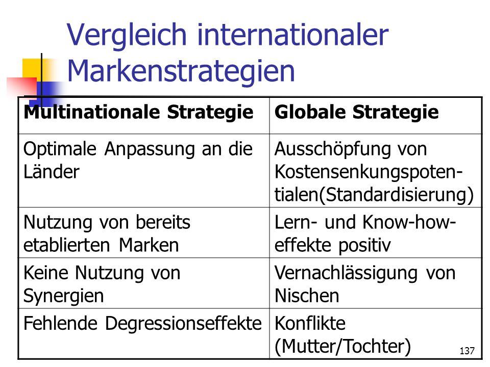 137 Vergleich internationaler Markenstrategien Multinationale StrategieGlobale Strategie Optimale Anpassung an die Länder Ausschöpfung von Kostensenku