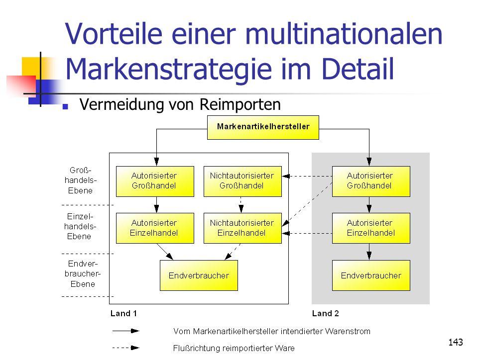 143 Vorteile einer multinationalen Markenstrategie im Detail Vermeidung von Reimporten