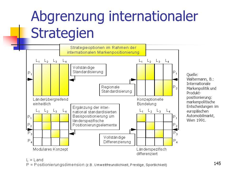 145 Abgrenzung internationaler Strategien Quelle: Waltermann, B.: Internationale Markenpolitik und Produkt- positionierung: markenpolitische Entscheidungen im europäischen Automobilmarkt, Wien 1991.