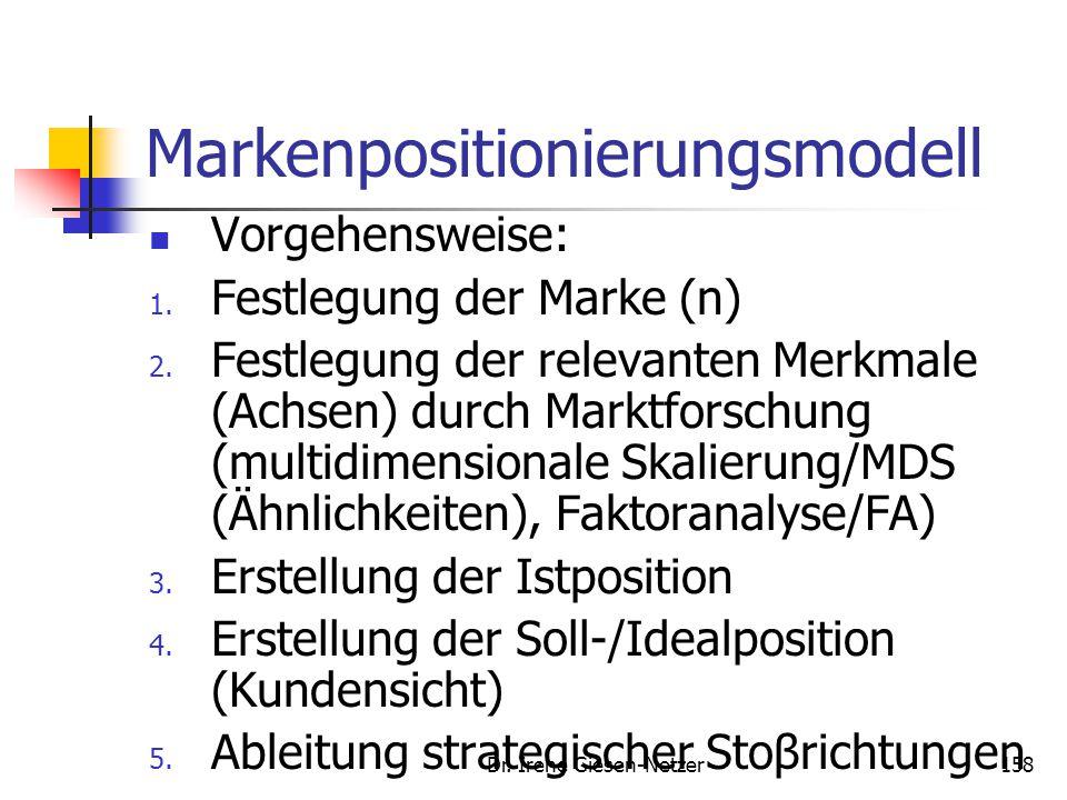 Dr. Irene Giesen-Netzer158 Markenpositionierungsmodell Vorgehensweise: 1. Festlegung der Marke (n) 2. Festlegung der relevanten Merkmale (Achsen) durc