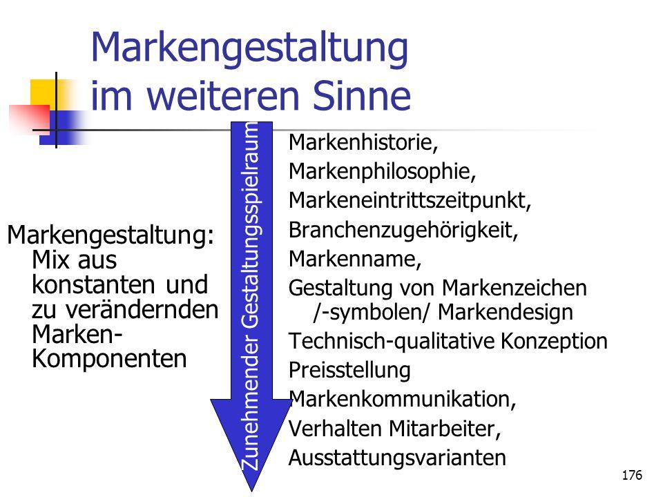 176 Markengestaltung im weiteren Sinne Markengestaltung: Mix aus konstanten und zu verändernden Marken- Komponenten Markenhistorie, Markenphilosophie,