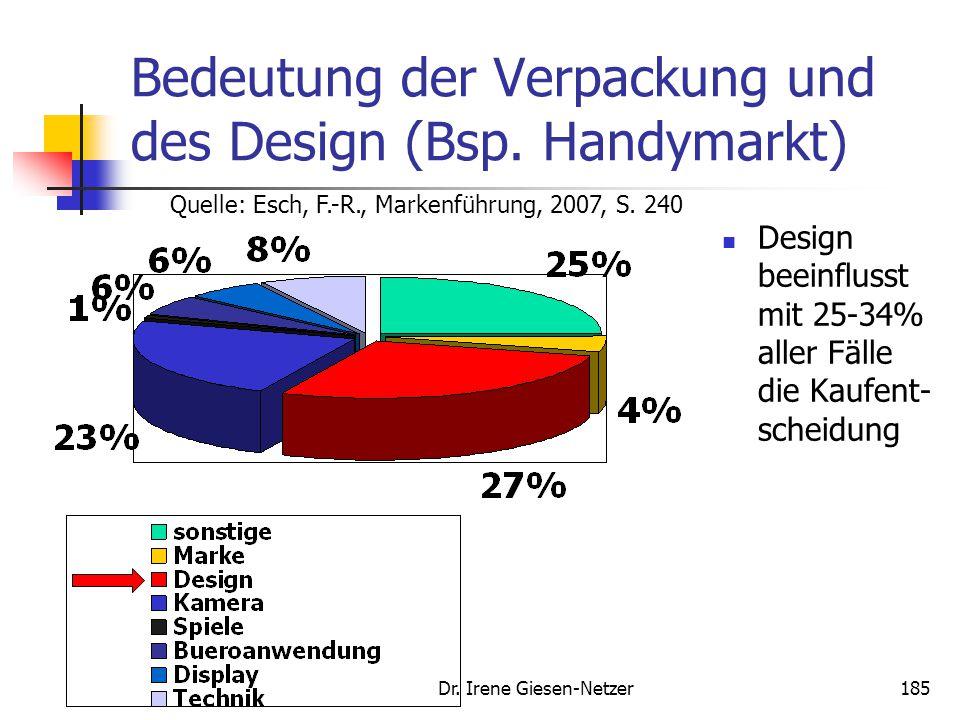 Dr. Irene Giesen-Netzer185 Bedeutung der Verpackung und des Design (Bsp. Handymarkt) Design beeinflusst mit 25-34% aller Fälle die Kaufent- scheidung