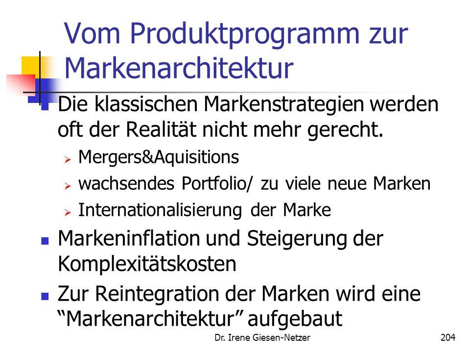 Dr. Irene Giesen-Netzer204 Vom Produktprogramm zur Markenarchitektur Die klassischen Markenstrategien werden oft der Realität nicht mehr gerecht.  Me