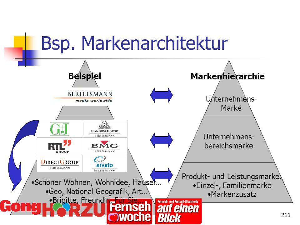 211 Bsp. Markenarchitektur Unternehmens- Marke Unternehmens- bereichsmarke Produkt- und Leistungsmarke: Einzel-, Familienmarke Markenzusatz Beispiel M