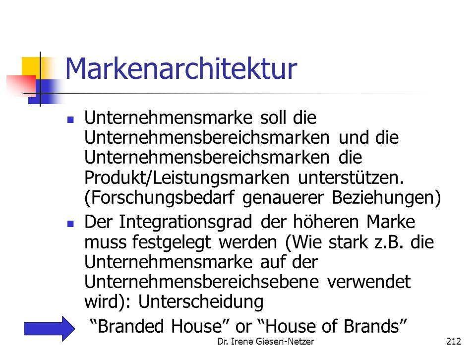 Dr. Irene Giesen-Netzer212 Markenarchitektur Unternehmensmarke soll die Unternehmensbereichsmarken und die Unternehmensbereichsmarken die Produkt/Leis