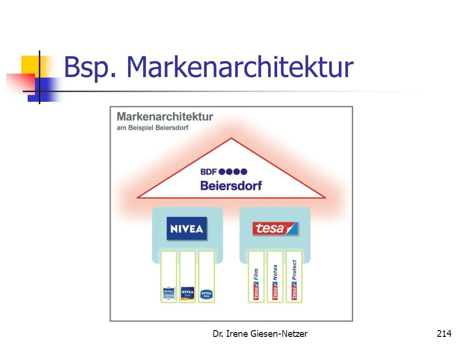 Bsp. Markenarchitektur Dr. Irene Giesen-Netzer214