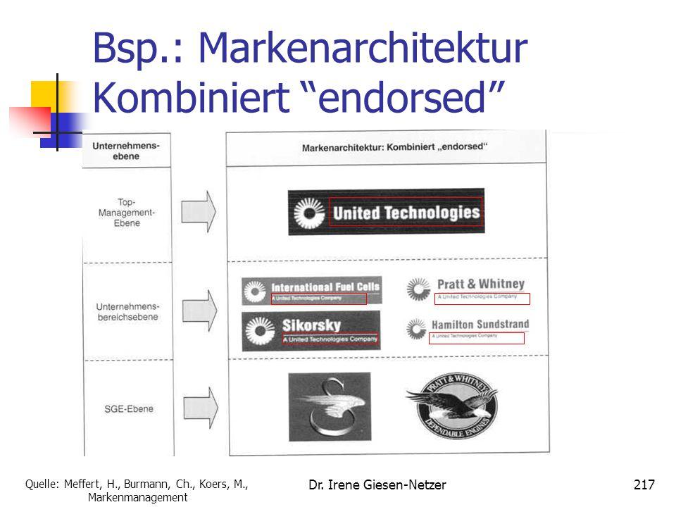 "Dr. Irene Giesen-Netzer217 Bsp.: Markenarchitektur Kombiniert ""endorsed"" Quelle: Meffert, H., Burmann, Ch., Koers, M., Markenmanagement"