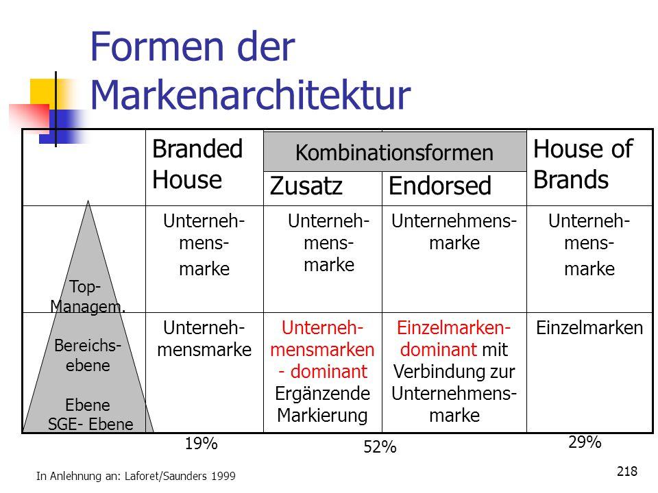 218 Formen der Markenarchitektur Top- Managem. Bereichs- ebene Ebene SGE- Ebene EinzelmarkenEinzelmarken- dominant mit Verbindung zur Unternehmens- ma