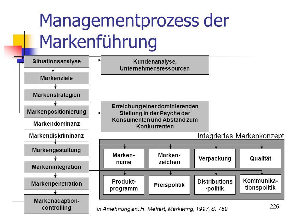 226 Managementprozess der Markenführung Markenpenetration Markenadaption- controlling Kundenanalyse, Unternehmensressourcen Erreichung einer dominiere