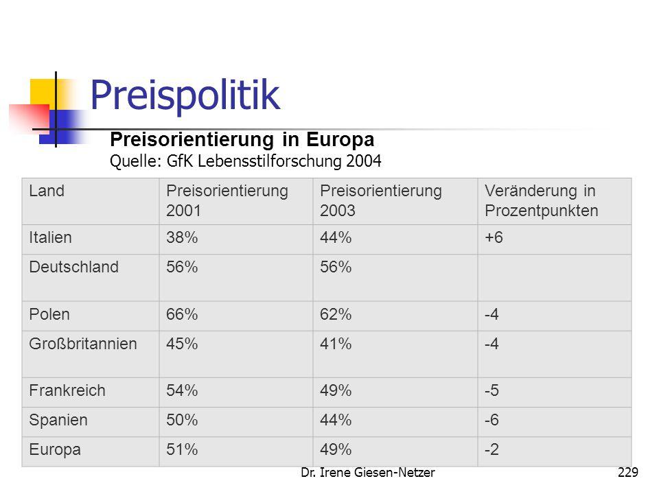 Dr. Irene Giesen-Netzer229 Preispolitik Preisorientierung in Europa Quelle: GfK Lebensstilforschung 2004 LandPreisorientierung 2001 Preisorientierung