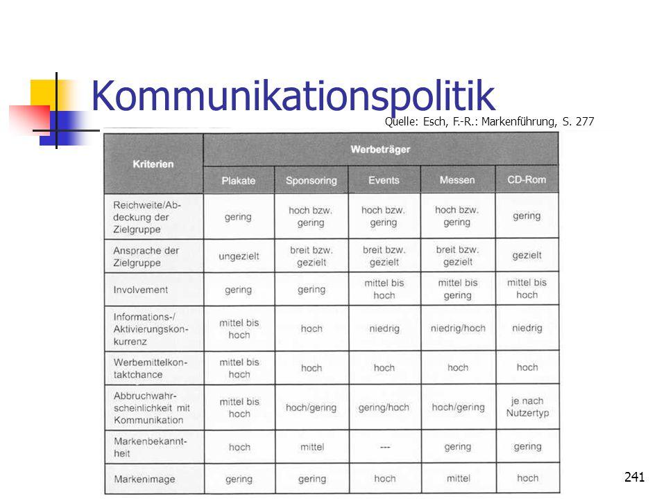 Dr. Irene Giesen-Netzer241 Kommunikationspolitik Quelle: Esch, F.-R.: Markenführung, S. 277